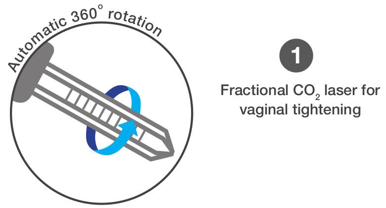 1 automatic rotation